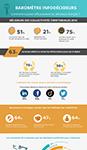 Vignette de l'infographie sur le baromètre InfoDécideurs