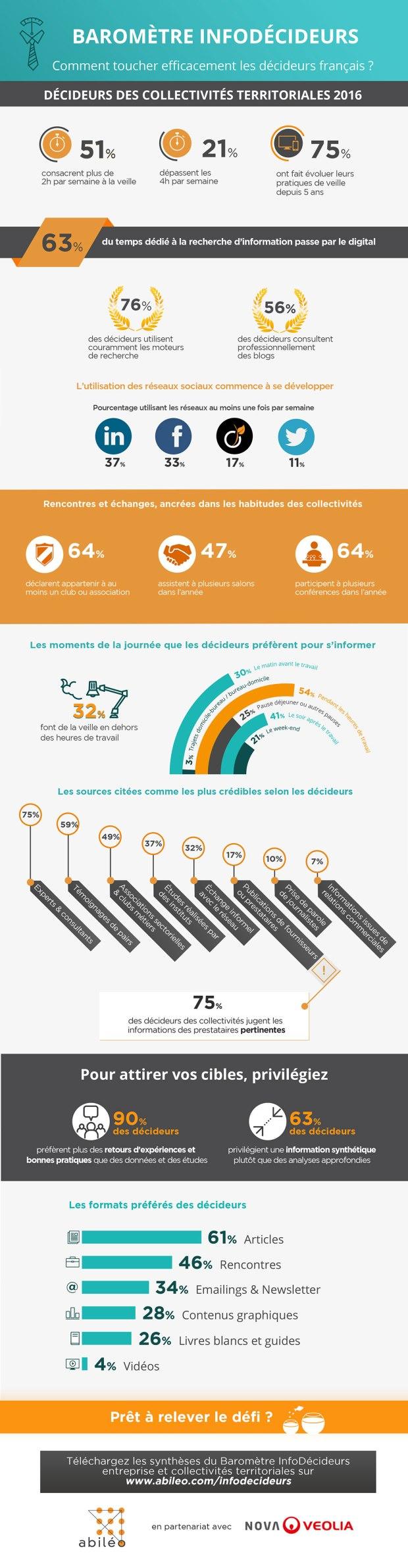 Infographie sur le baromètre InfoDécideurs