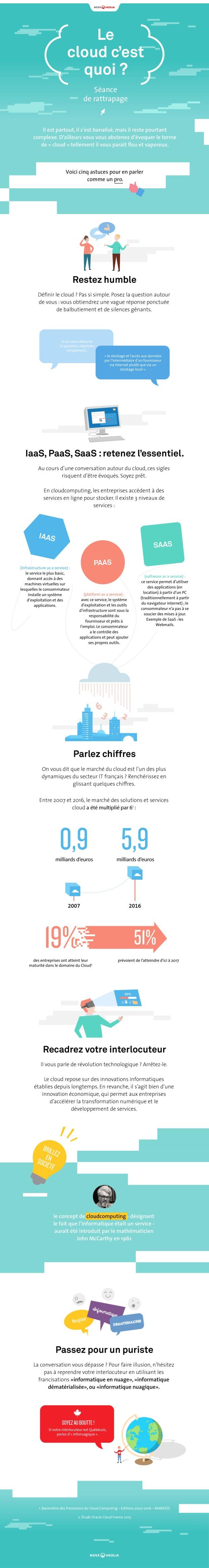 Infographie sur le cloud c'est quoi ?