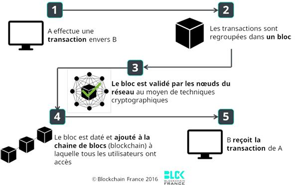 Schéma du fonctionnement de la blockchain