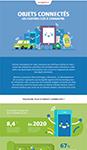 Vignette de l'infographie sur les objets connectés