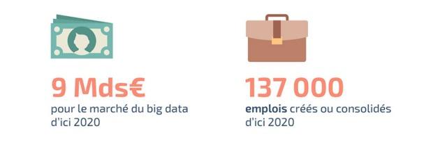 137000 emplois, 9 milliards d'euro d'ici 2020