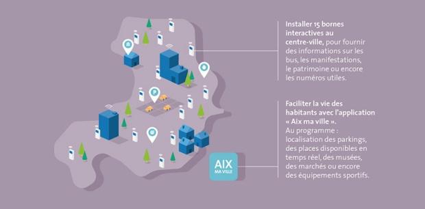 Aix-en-Provence, place à l'interactivité !