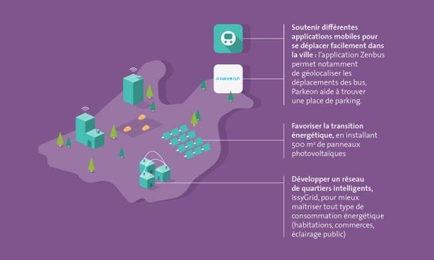 Issy-les-Moulineaux, la digitalisation au quotidien