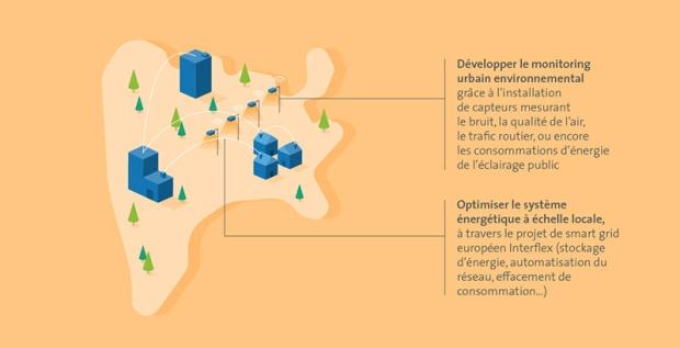 Rennes, l'innovation au service des citoyens