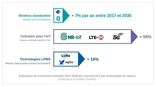 Infographie Croissance marchés IoT Technologie de réseau
