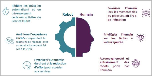 Comparaison Robot-humain