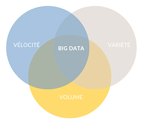 Les 3 V du big data